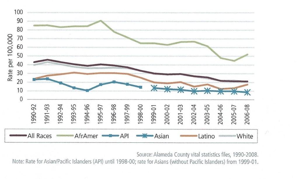 Alamenda County Mortality Trend