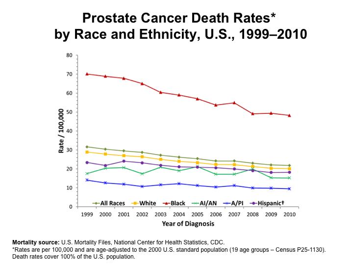 Prostate Cancer Death Rates