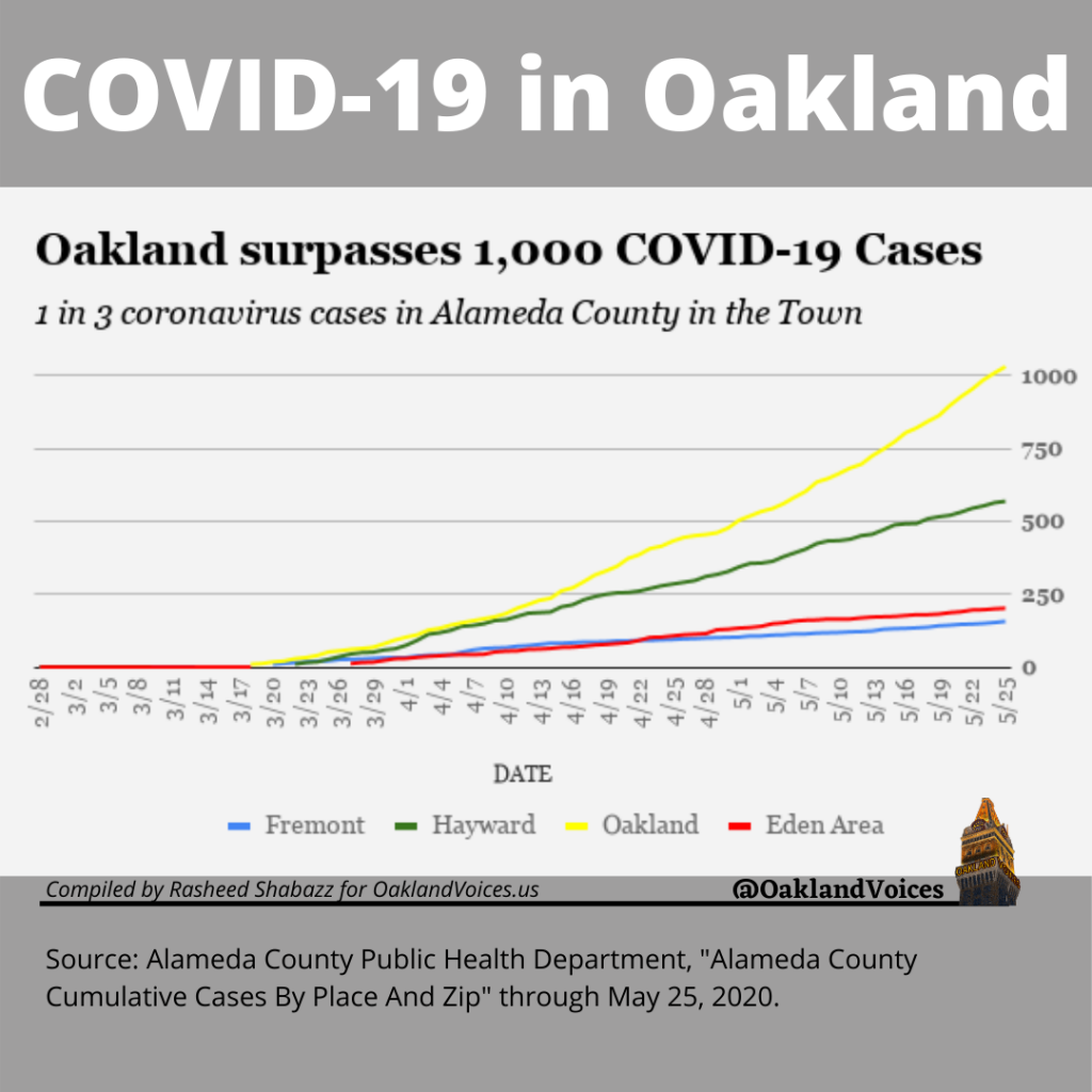 chart showing covid-19 cases in oakland, hayward, and fremont.