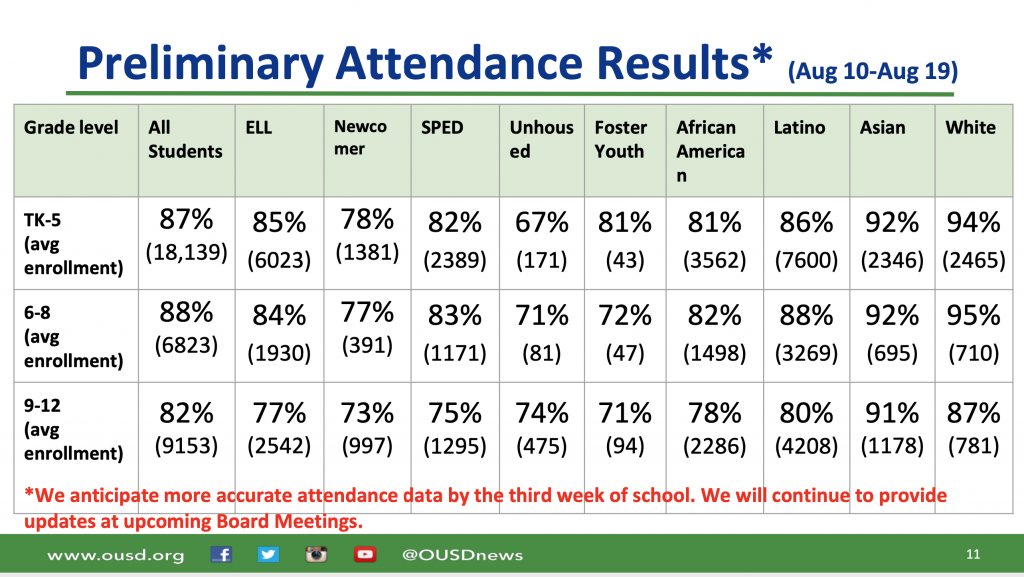 Image of a chart that details the attendance of OUSD students.