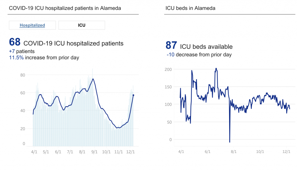 A chart showing the number of hospitalizations going up and ICU beds available going down.